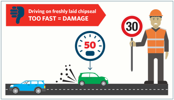 Driving on freshly laid chipseal, too fast = damage.